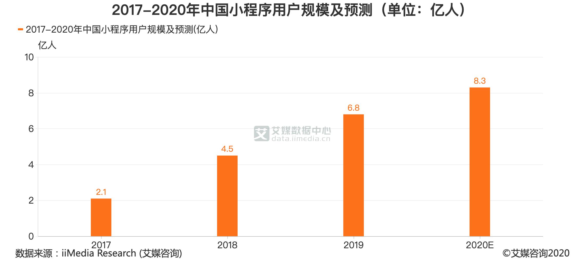 2017-2020年中国小程序用户规模及预测(单位:亿人)