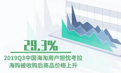 海淘行业数据分析:2019Q3中国29.3%海淘用户担忧考拉海购被收购后商品价格上升