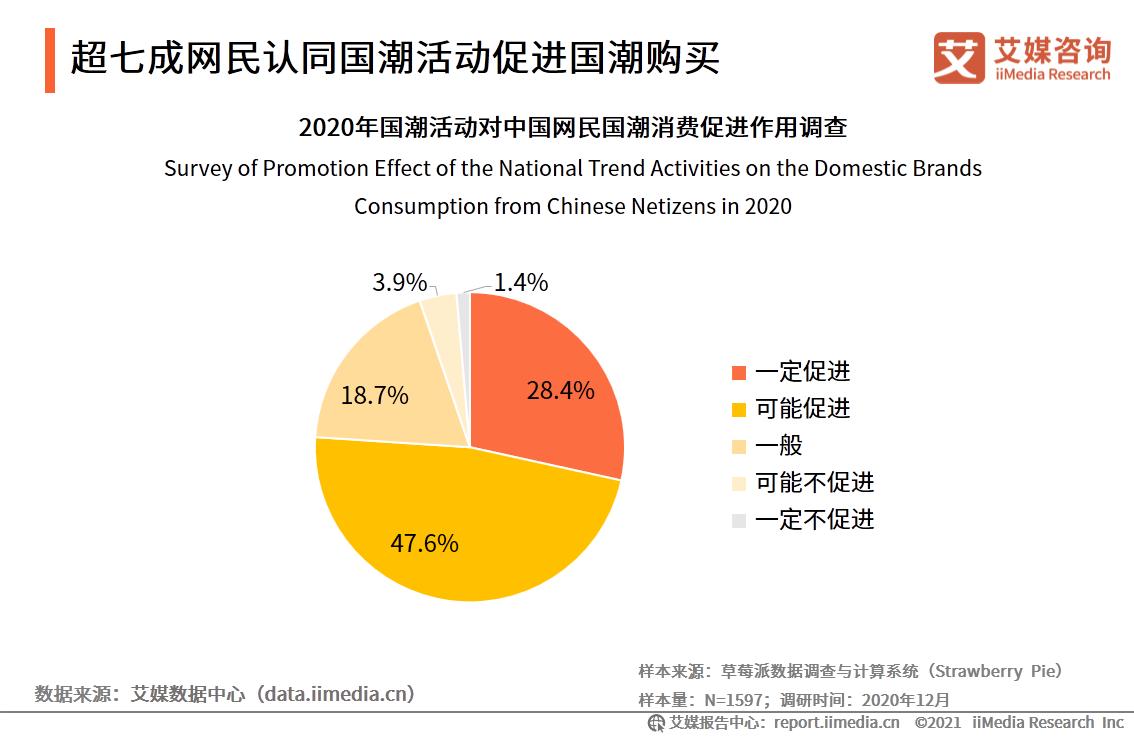 超七成网民认同国潮活动促进国潮购买
