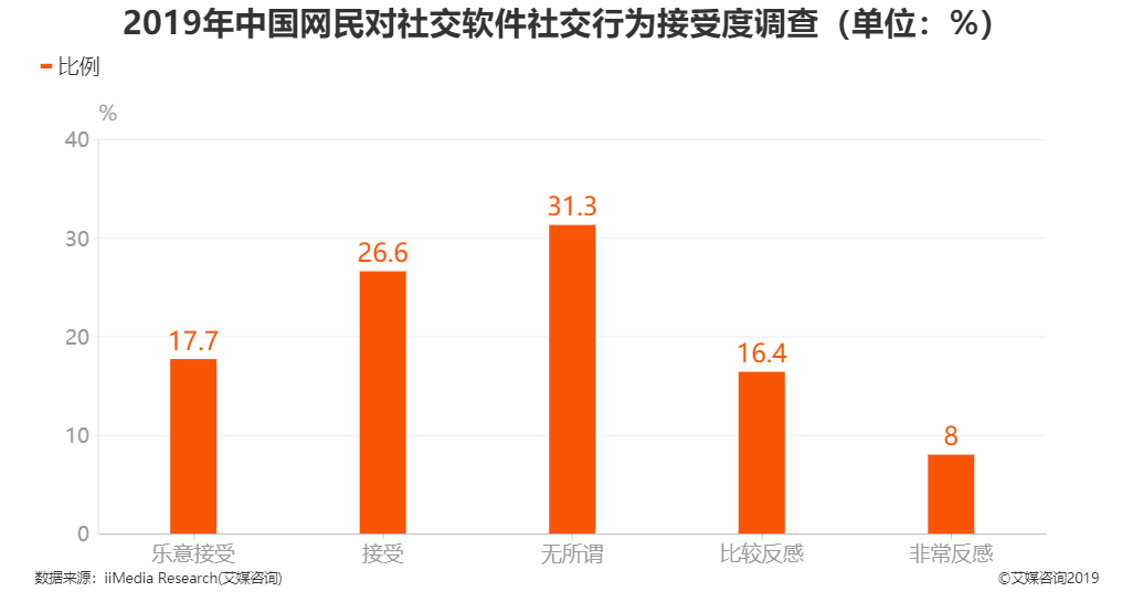 2019年中国网民对社交软件社交行为接受度调查