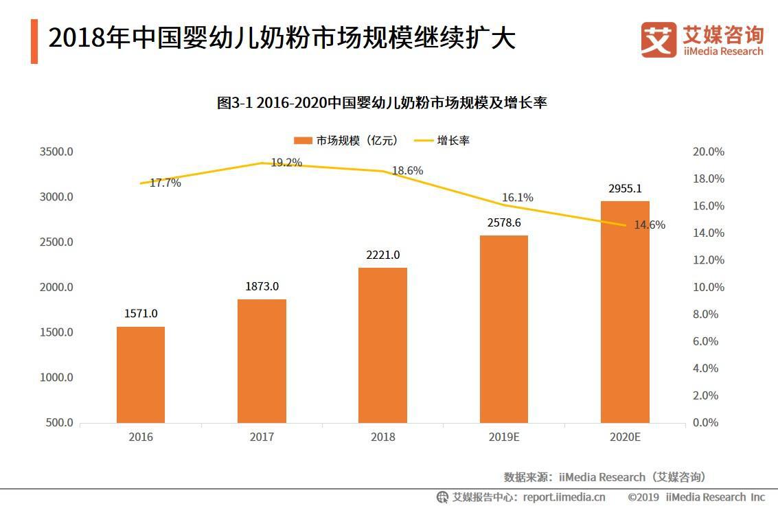 2018年中国婴幼儿奶粉市场规模继续扩大