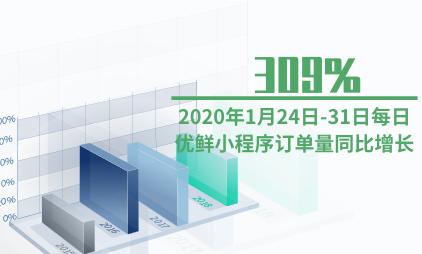 小程序行业数据分析:2020年1月24日-31日每日优鲜小程序订单量同比增长309%