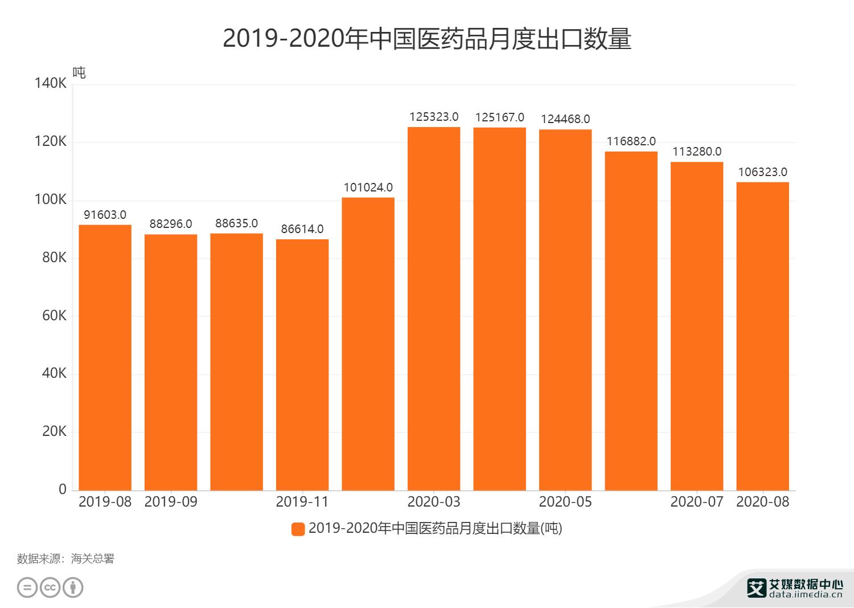 2019-2020年中国医药品月度出口数量