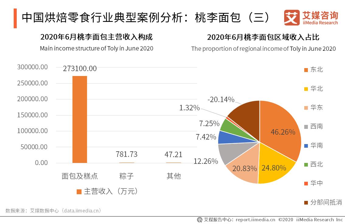中国烘焙零食行业典型案例分析:桃李面包(三)