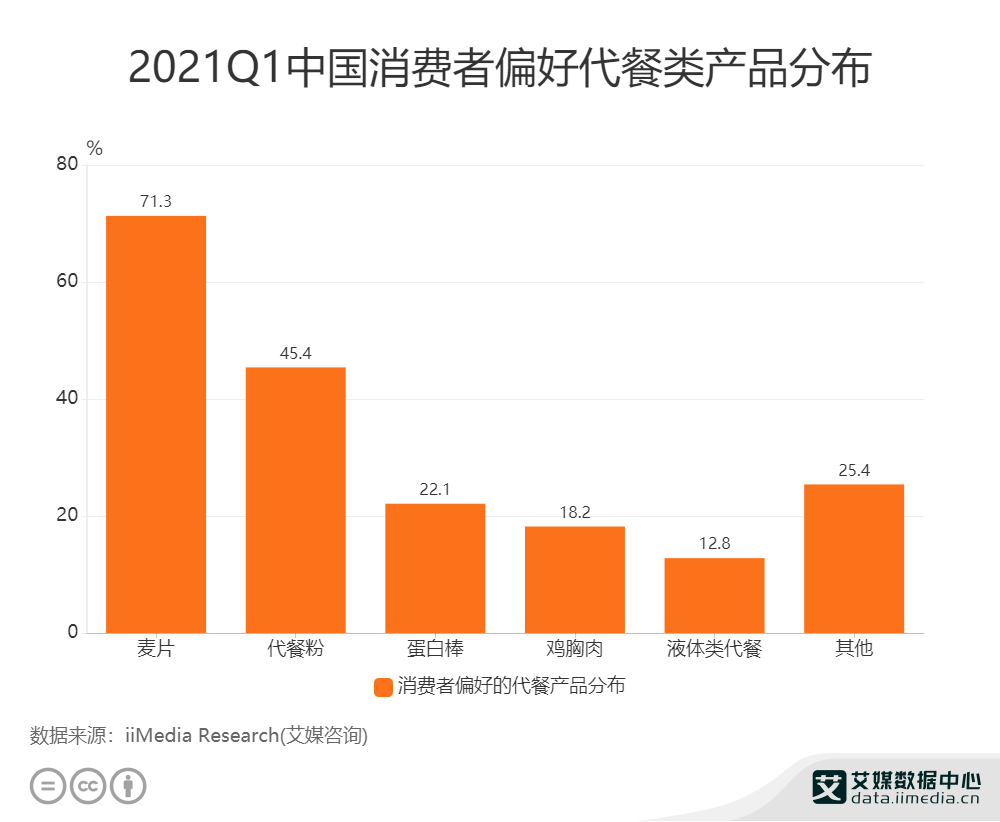 2021Q1中国消费者偏好代餐类产品分布