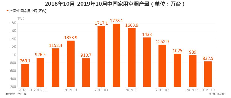 2018年10月-2019年10月中国家用空调产量