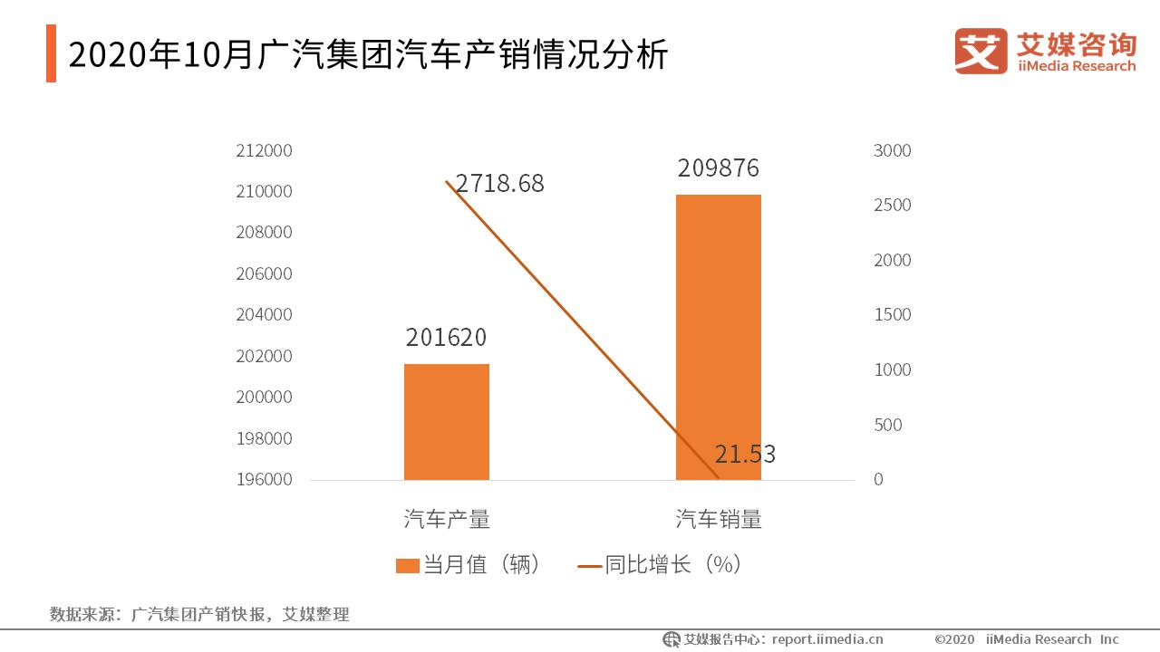 2020年10月广汽集团汽车产销情况分析