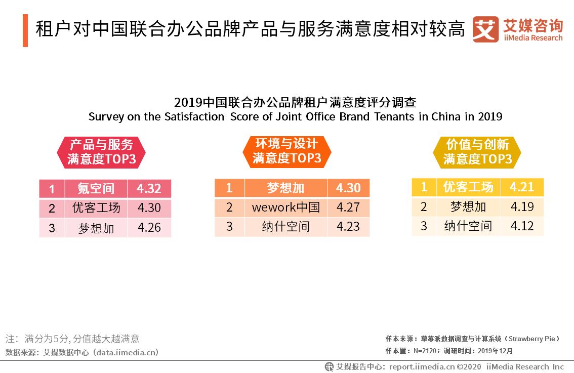 租户对中国联合办公品牌产品与服务满意度相对较高
