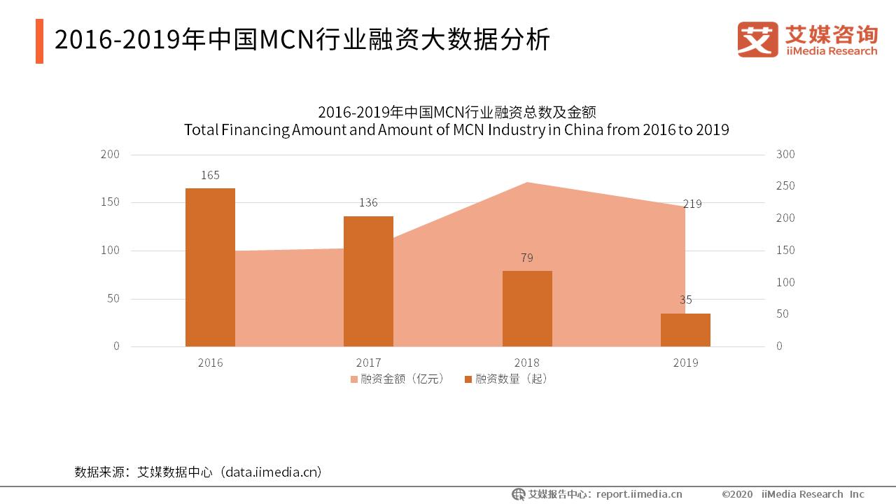 2018年中国MCN大发一分彩融资轮次大数据分析