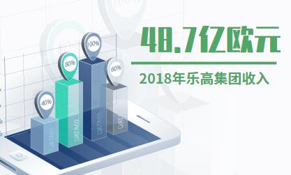 玩具行业数据分析:2018年乐高集团收入为48.7亿欧元