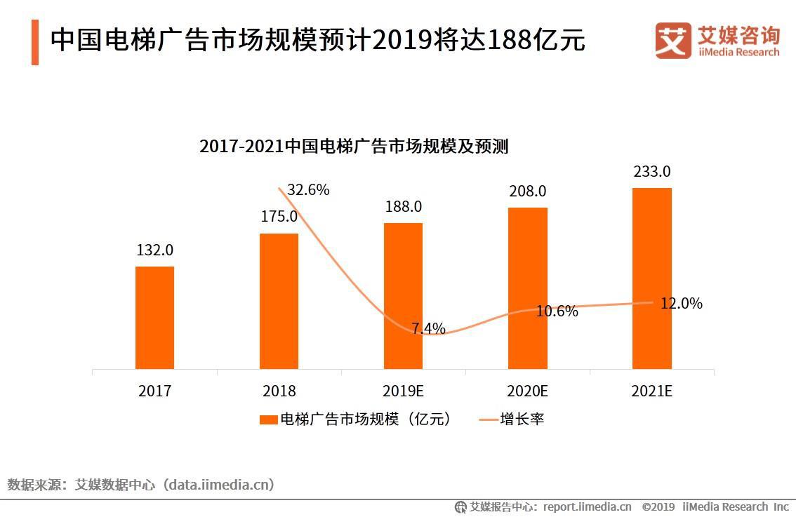 2019中国电梯媒体市场现状、产业链及发展趋势分析