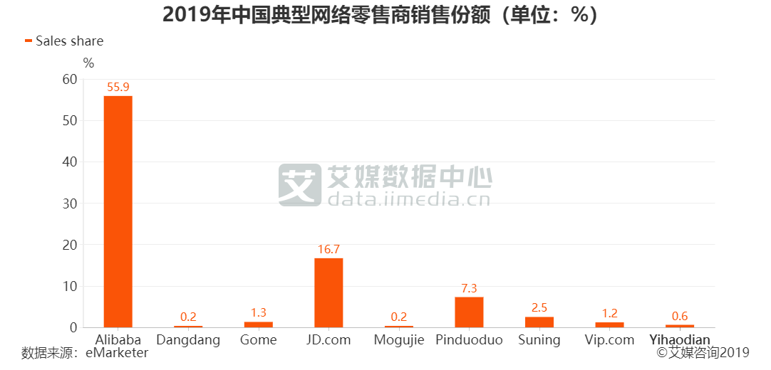 2019年中国典型网络零售商销售份额(单位:%)