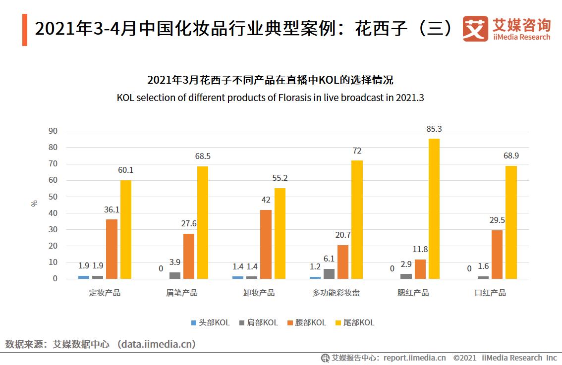 2021年3-4月中国化妆品行业典型案例:花西子