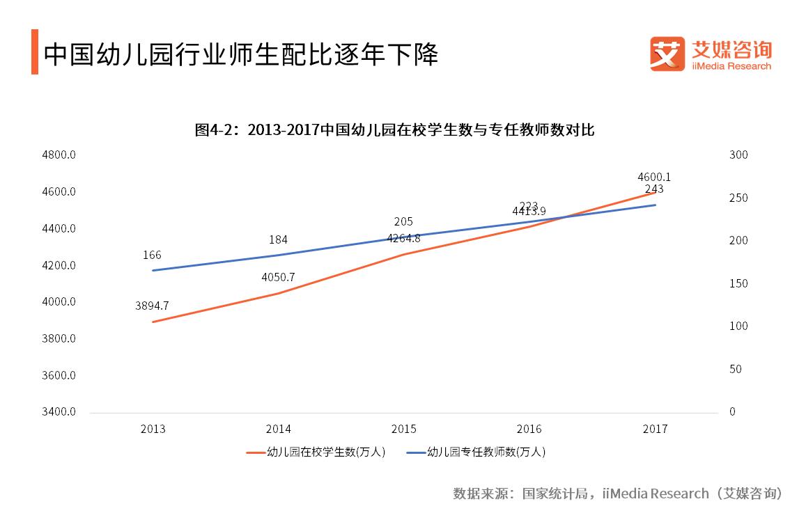 中国幼儿园行业师生配比逐年下降