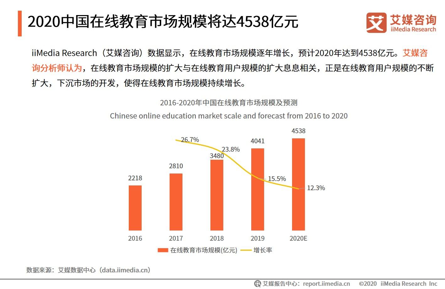 2020中国在线教育市场规模将达4538医院