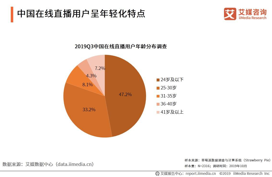 中国在线直播用户呈年轻化特点