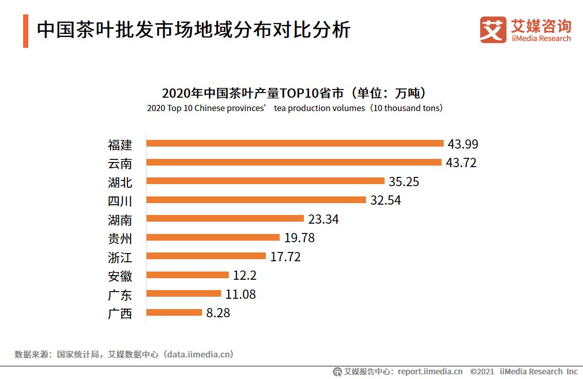 中国茶叶批发市场地域分布对比分析