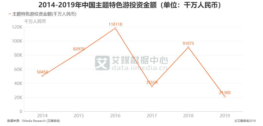 2014-2019年中国主题特色游投资金额(单位:千万人民币)