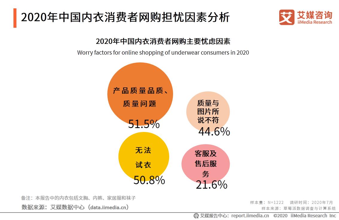 2020年中国内衣消费者网购担忧因素分析