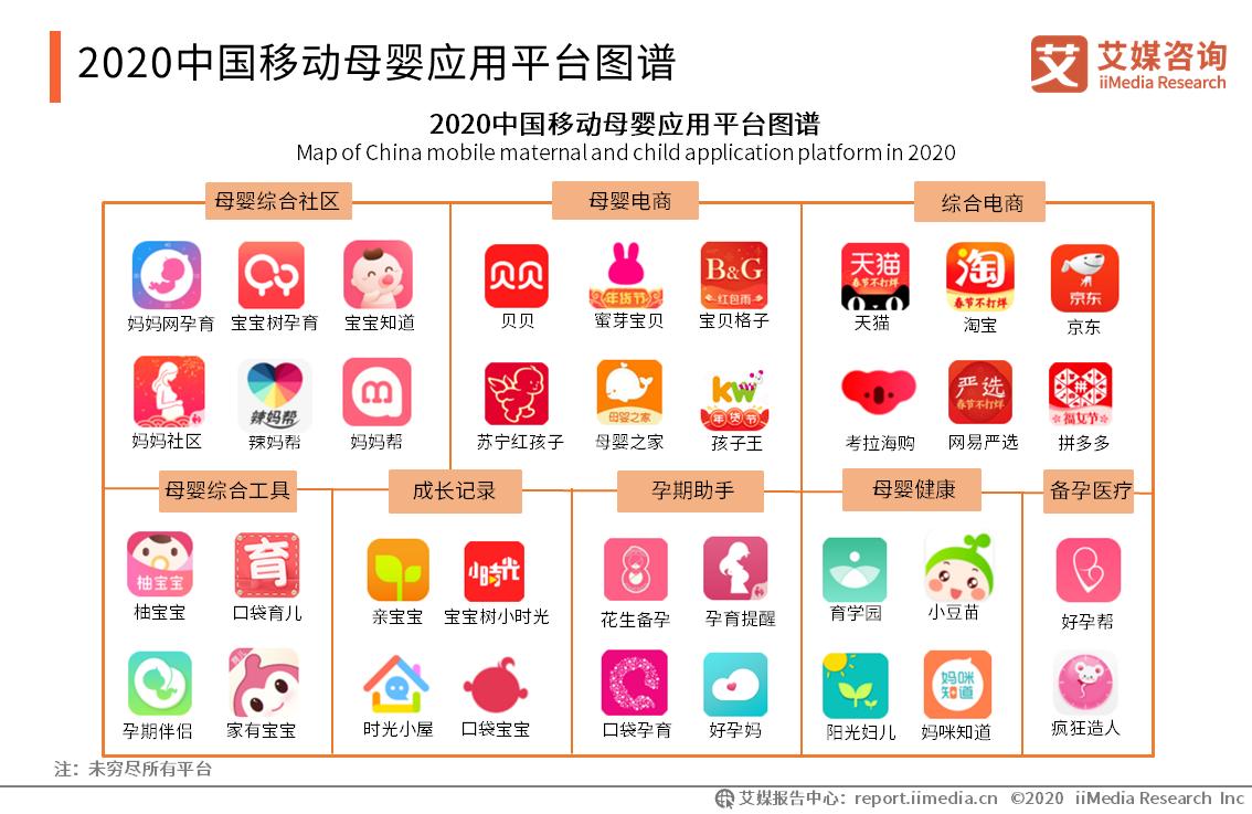 2020中国移动母婴应用平台图谱