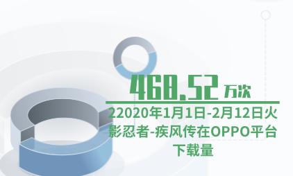 游戏行业数据分析:1月1日-2月12日火影忍者-疾风传在OPPO平台下载量为468.52万次