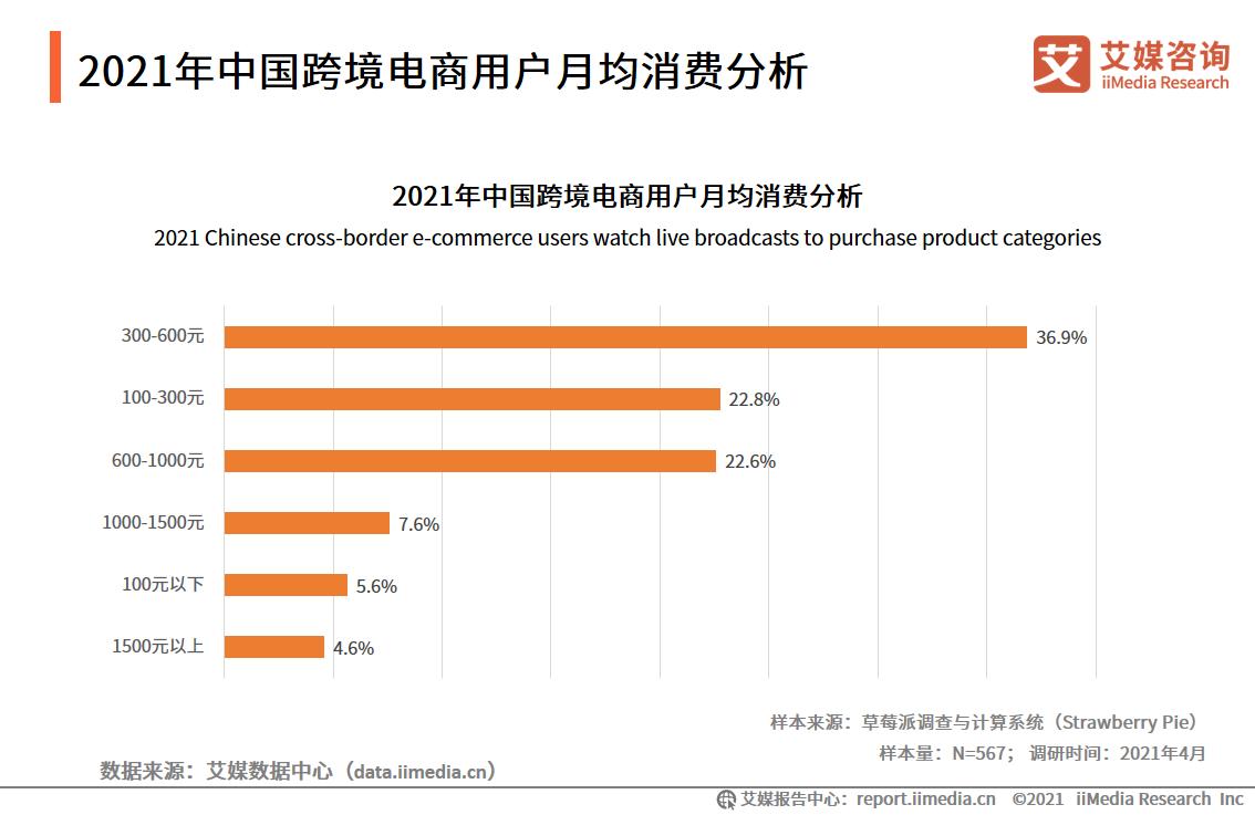 2021年中国跨境电商用户月均消费分析