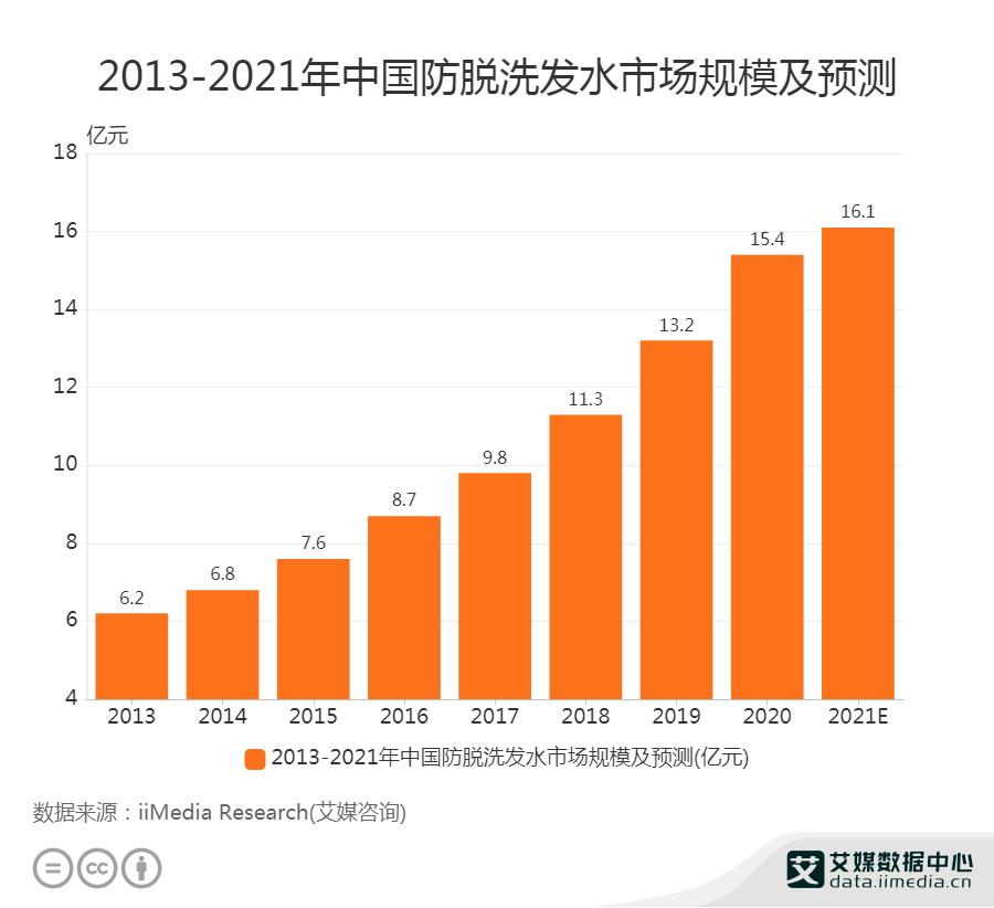 2013-2021年中国防脱洗发水市场规模及预测