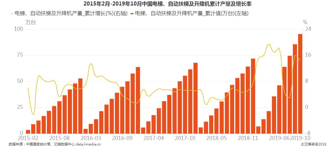 2015-2019年10月中国电梯、自动扶梯及升降机产量
