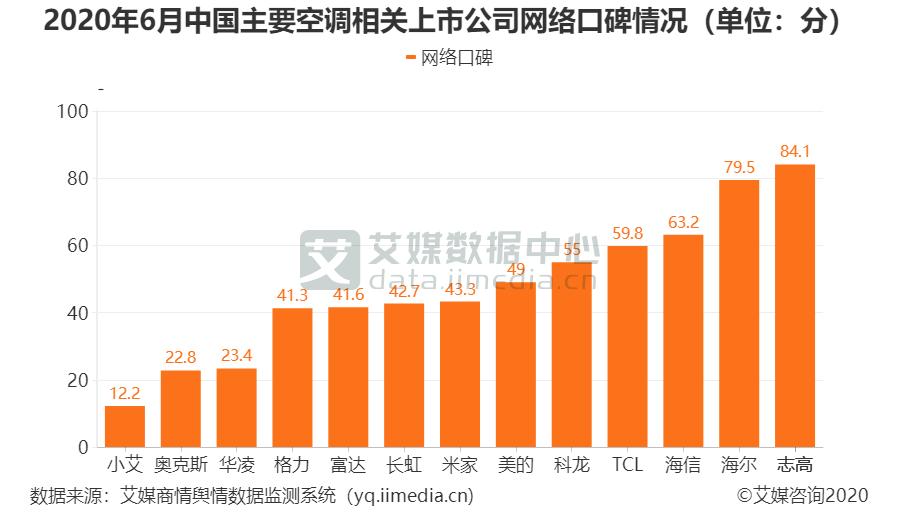 2020年6月中国主要空调相关上市公司网络口碑情况(单位:分)