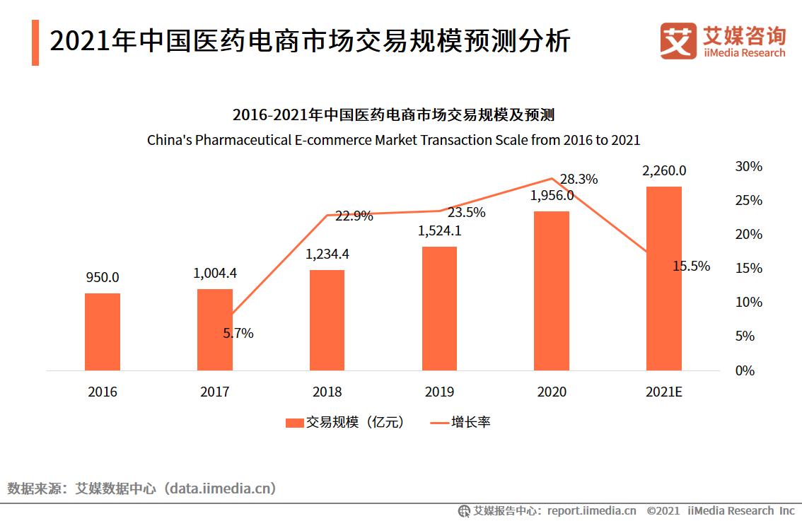 2021年中国医药电商市场交易规模预测分析
