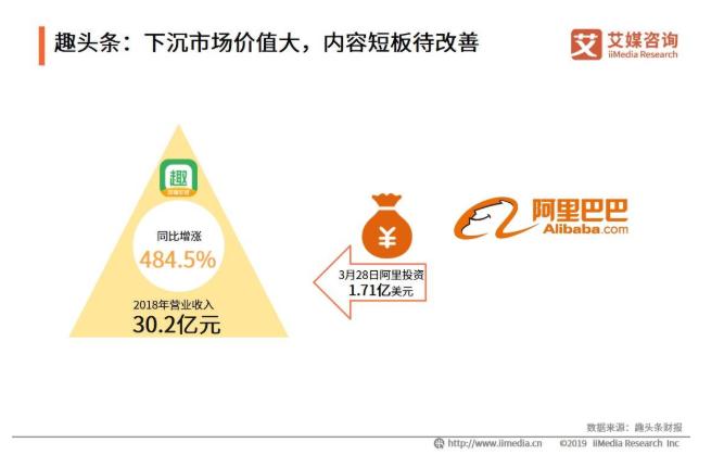 2019中国典型手机新闻客户端分析——今日头条、趣头条、一点资讯