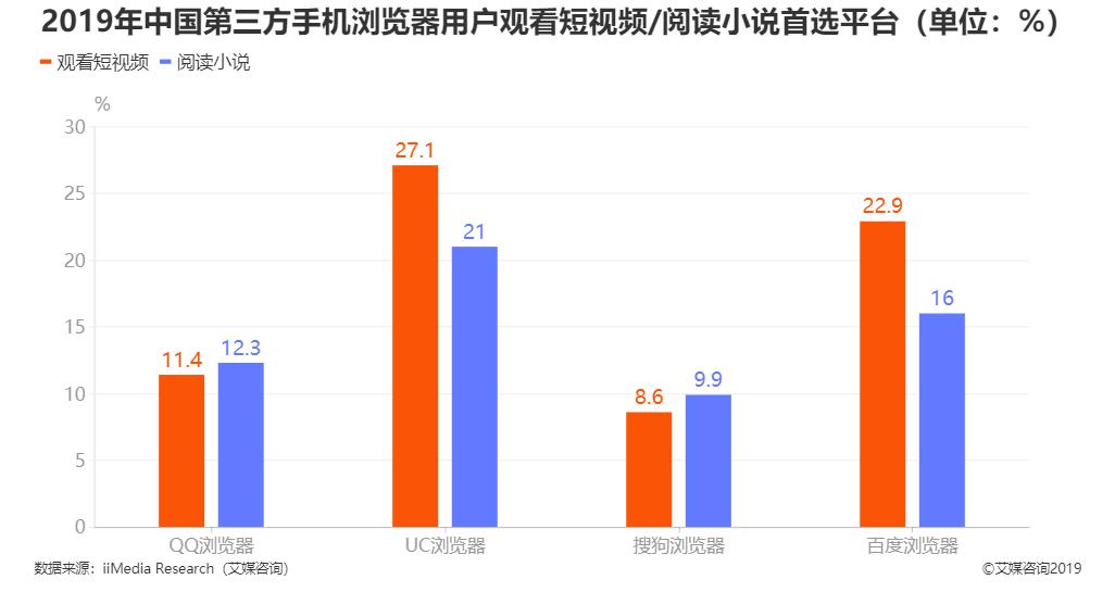 2019年中国第三方手机浏览器用户观看短视频/阅读小说首选平台调查