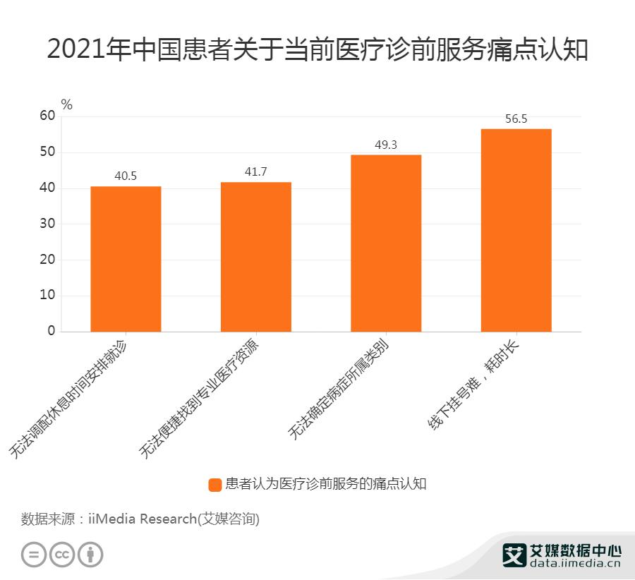 2021年中国患者关于当前医疗诊前服务痛点认知