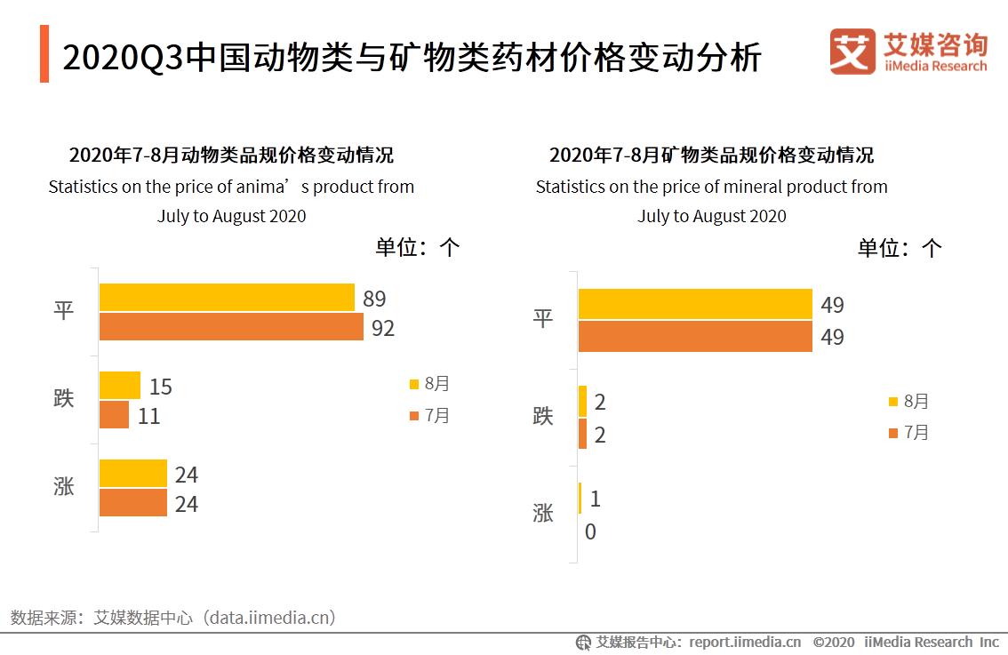 2020Q3中国动物类与矿物类药材价格变动分析
