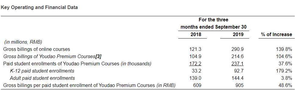 财报解读 | 网易有道上市后首份财报:营收3.5亿元,在线课程销售额同比增139.8%