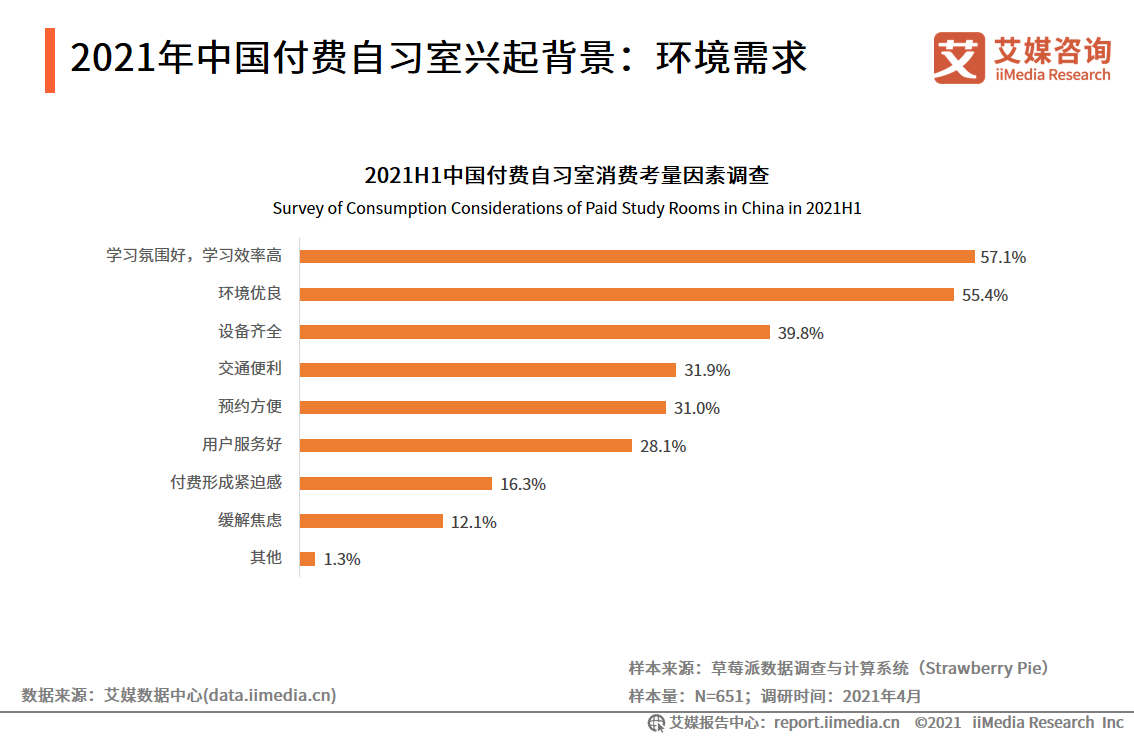 2021年中国付费自习室兴起背景:环境需求