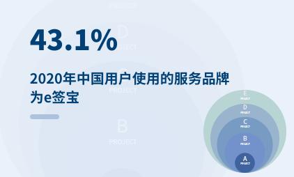 电子签名行业数据分析:2020年中国43.1%用户使用的服务品牌为e签宝