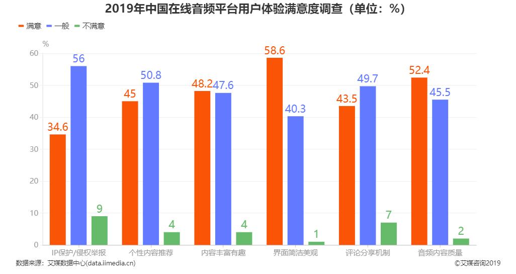 2019年中国在线音频平台用户体验满意度调查情况