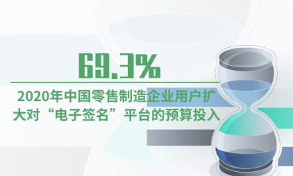 """电子签名行业数据分析:2020年69.3%中国零售制造企业用户扩大对""""电子签名""""平台的预算投入"""