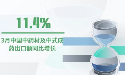中药材行业数据分析:2020年3月中国中药材及中式成药出口额同比增11.4%