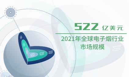 电子烟行业数据分析:2021年全球电子烟行业市场规模将达到522亿美元