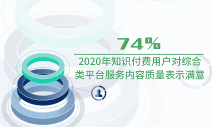 知识付费行业数据分析:2020年74%知识付费用户对综合类平台服务内容质量表示满意