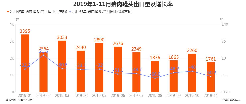 2019年1-11月猪肉罐头出口数量及增长率