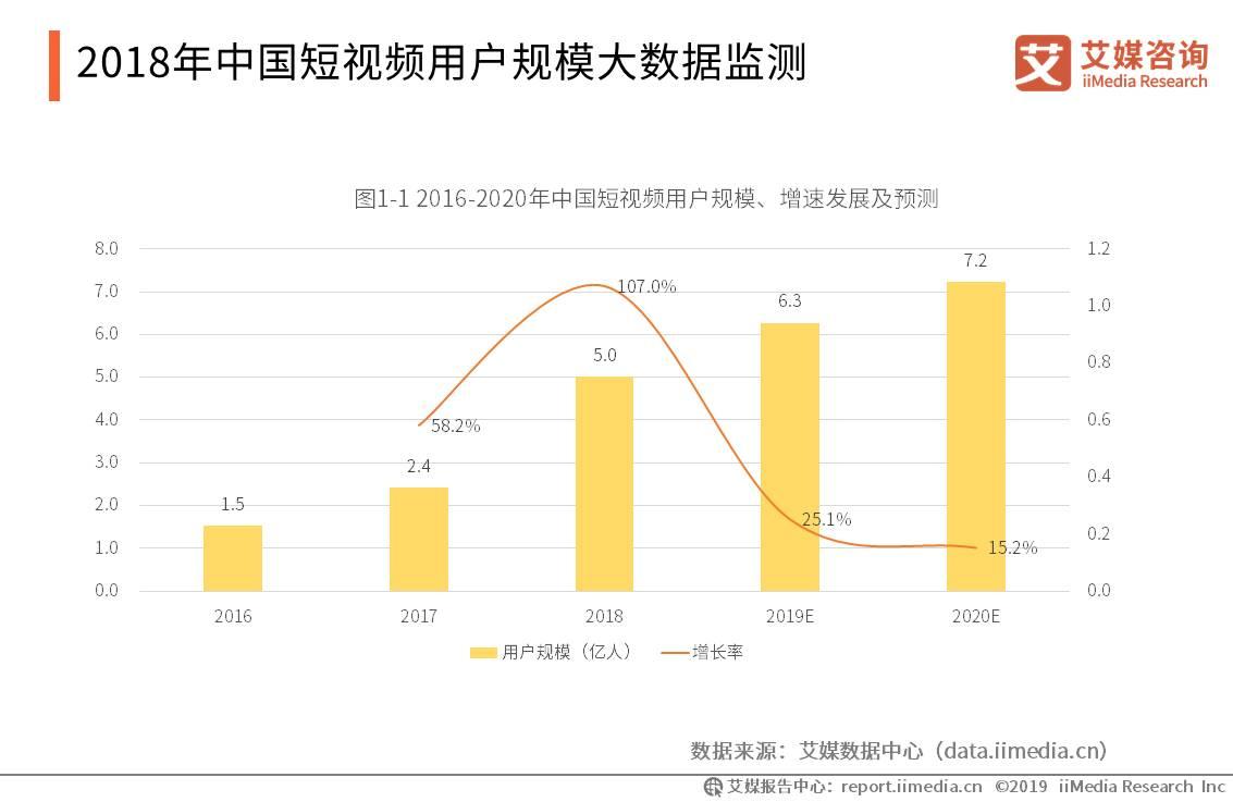 中国短视频行业数据分析:2019年用户规模将达6.3亿人
