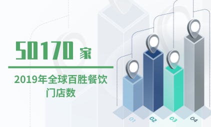 餐饮业数据分析:2019年全球百胜餐饮门店数为50170家