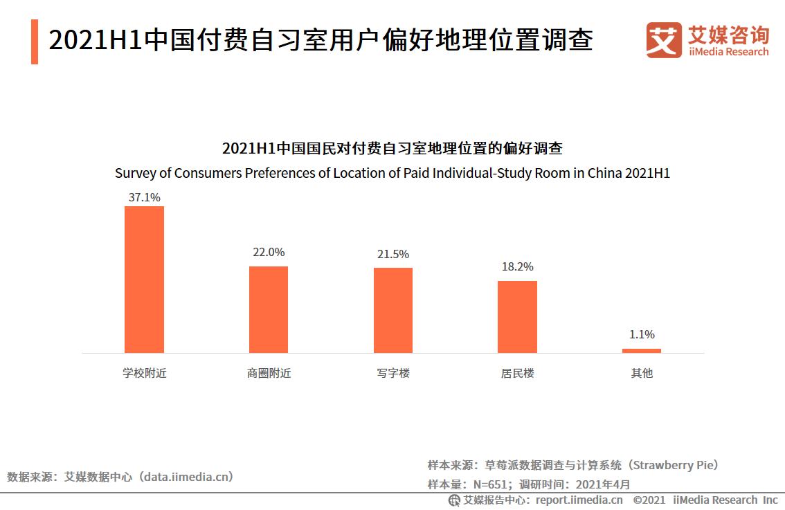 2021H1中国付费自习室用户偏好地理位置调查