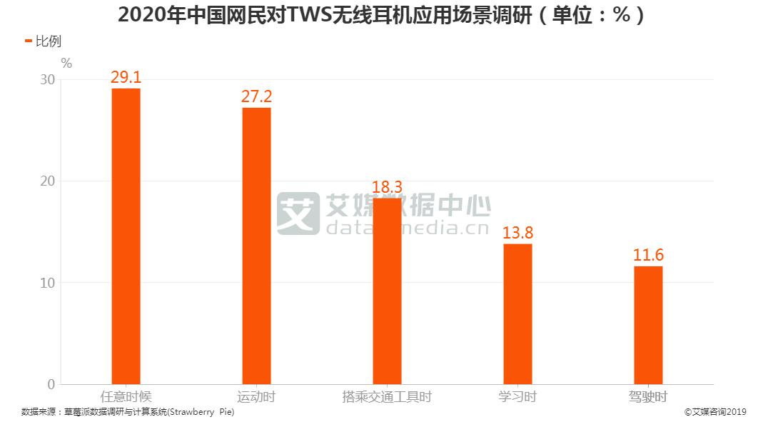 2020年中国网民对TWS无线耳机应用场景调研