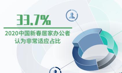 远程办公行业数据分析:2020中国新春居家办公者认为非常适应的占比达33.7%