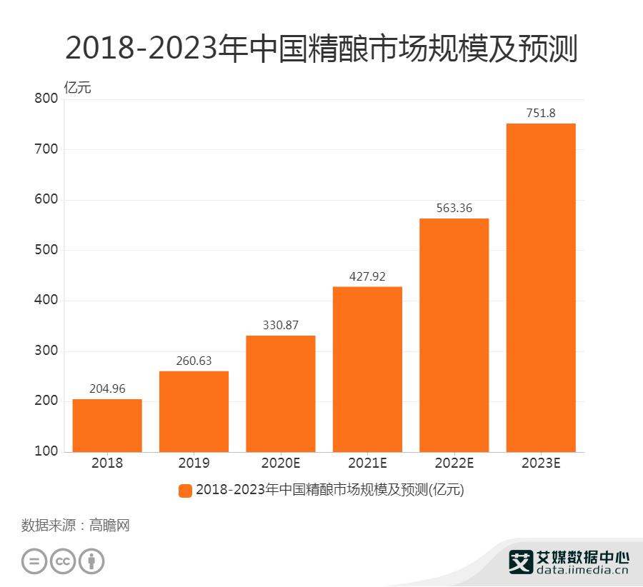 2018-2023年中国精酿市场规模及预测