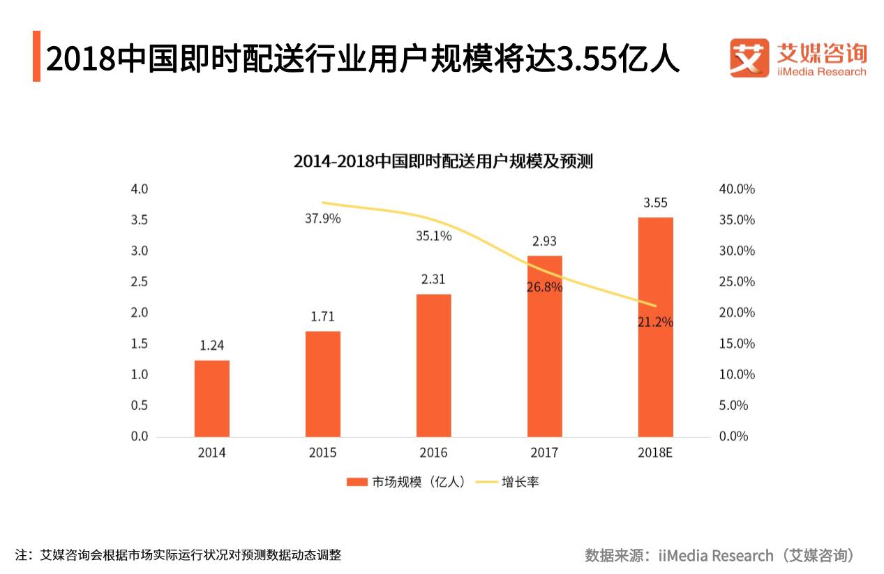 中国即时配送市场Q3报告:2018用户规模将达3.55亿,产业智能化程度加深